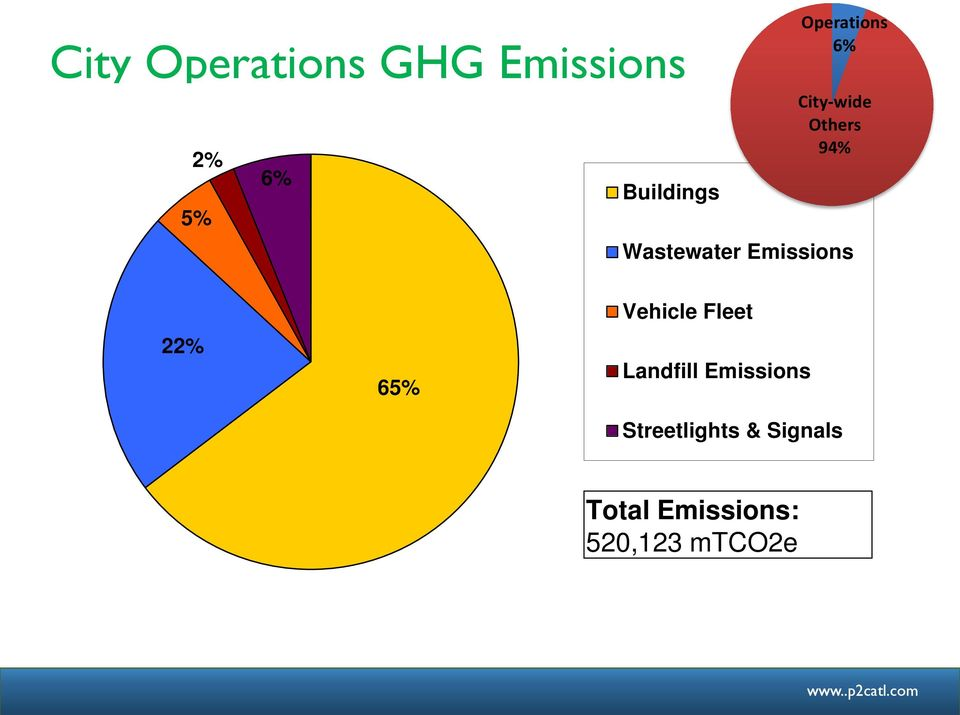 Emissions 22% 65% Vehicle Fleet Landfill Emissions