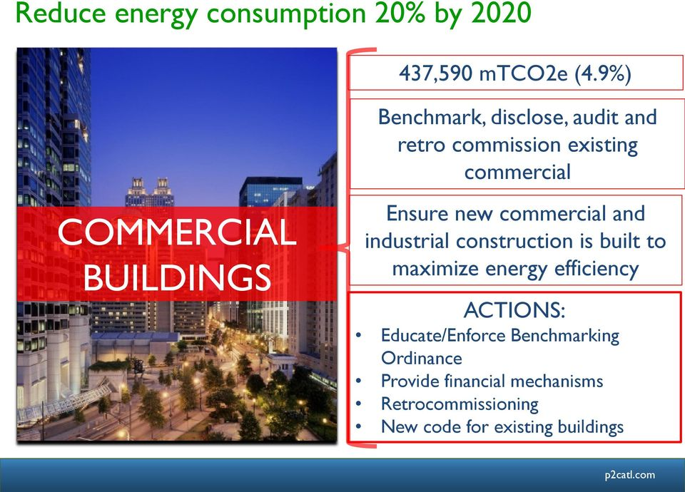 BUILDINGS Ensure new commercial and industrial construction is built to maximize energy