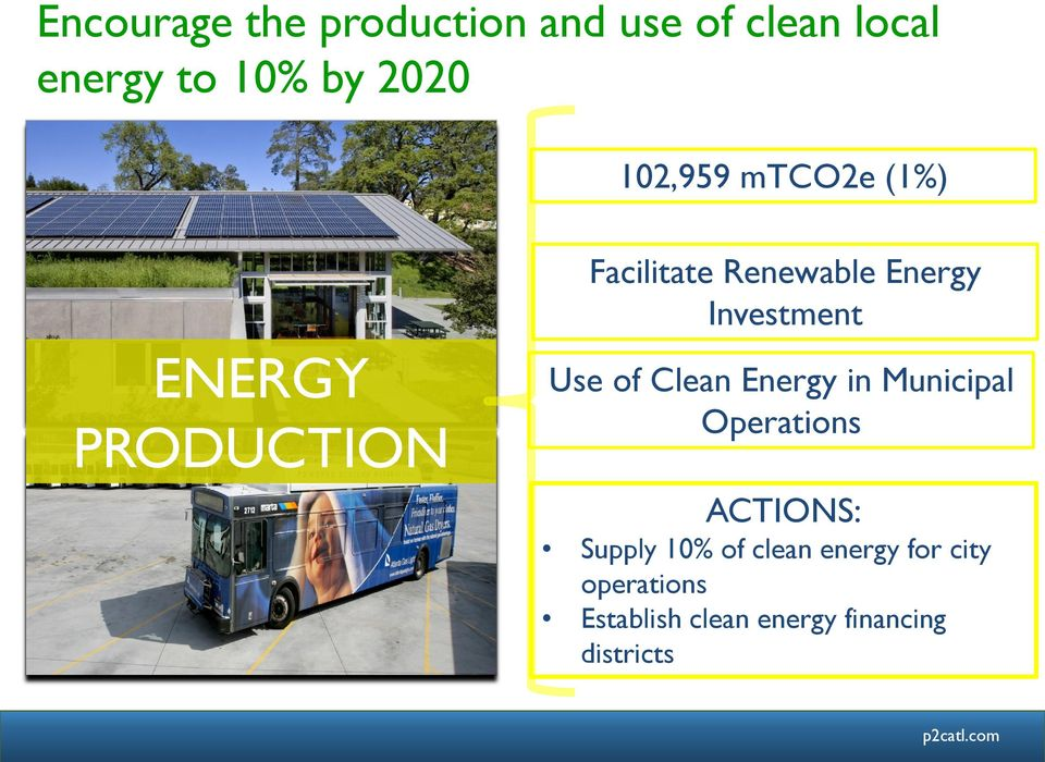Investment Use of Clean Energy in Municipal Operations ACTIONS: Supply