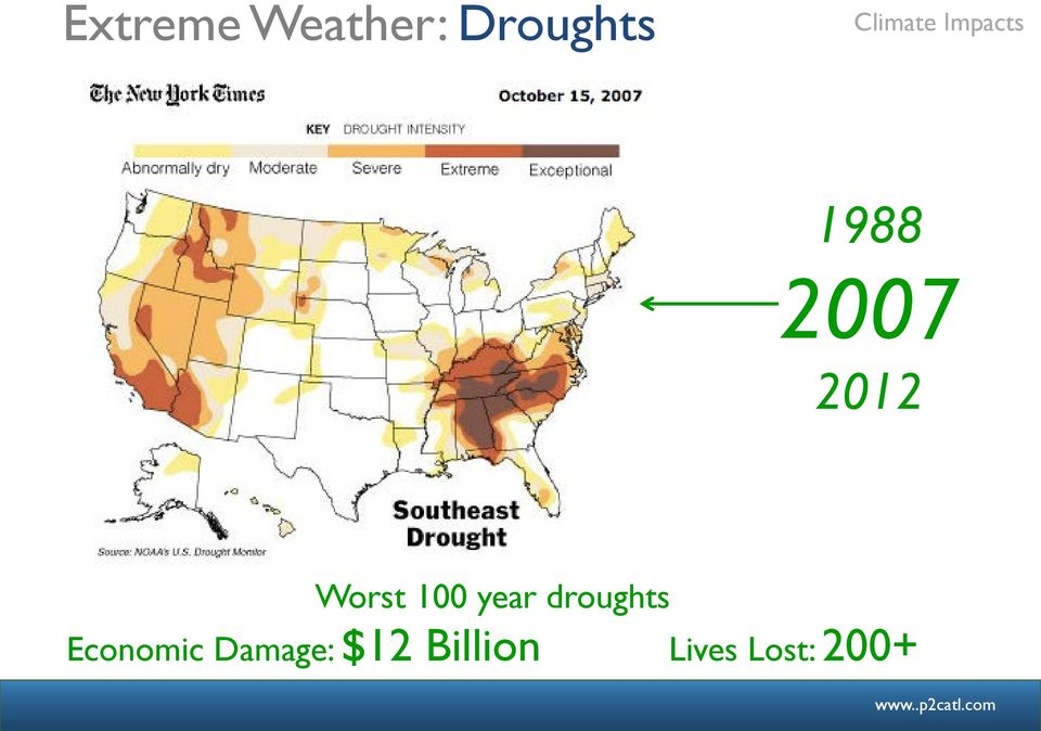 Worst 100 year droughts Economic