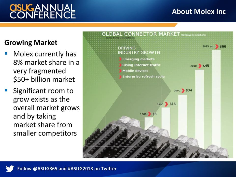 Significant room to grow exists as the overall market