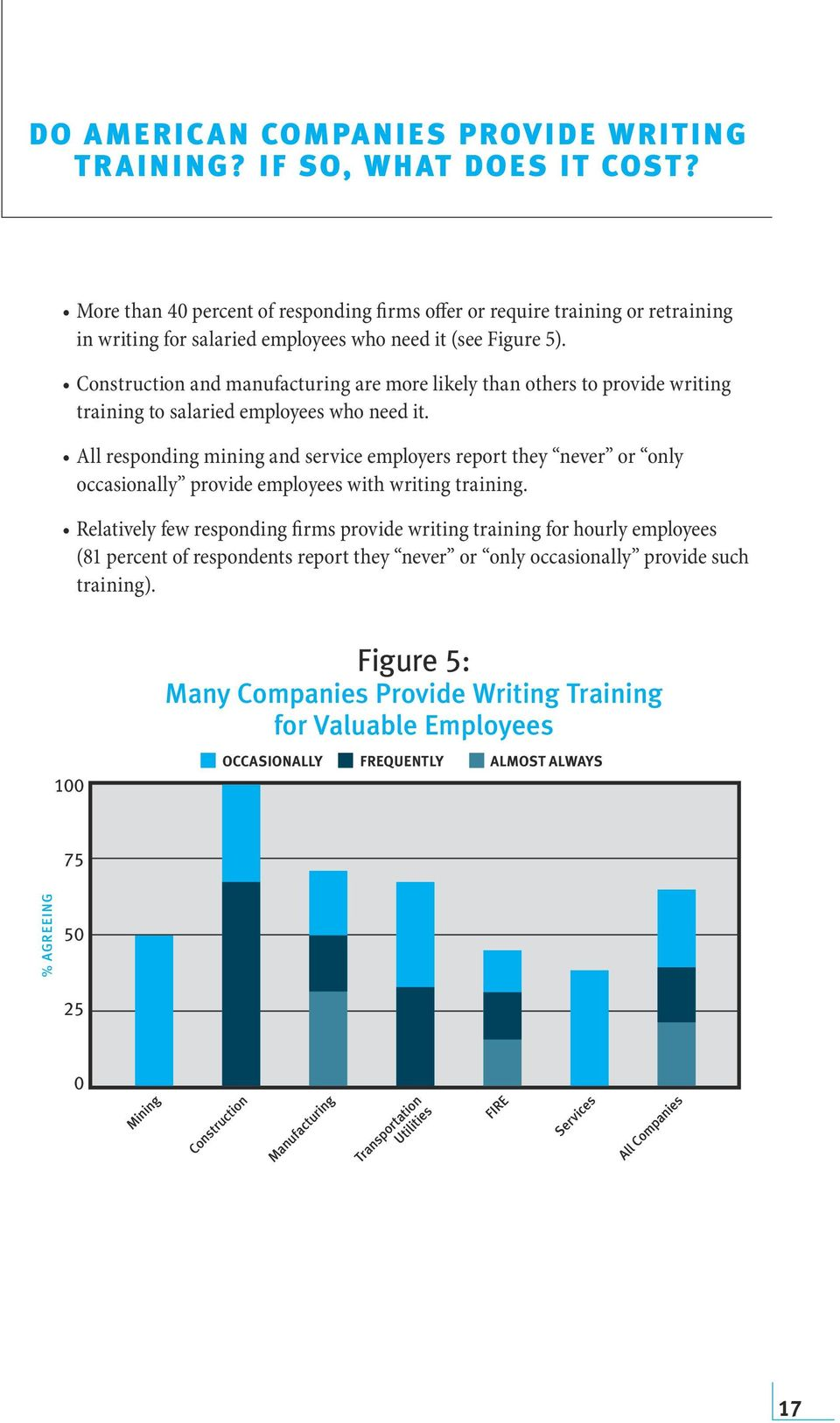 Construction and manufacturing are more likely than others to provide writing training to salaried employees who need it.