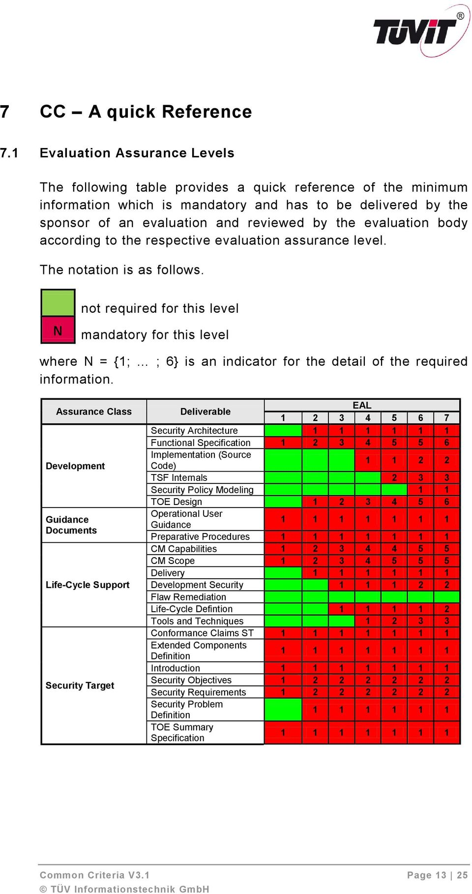evaluation body according to the respective evaluation assurance level. The notation is as follows.