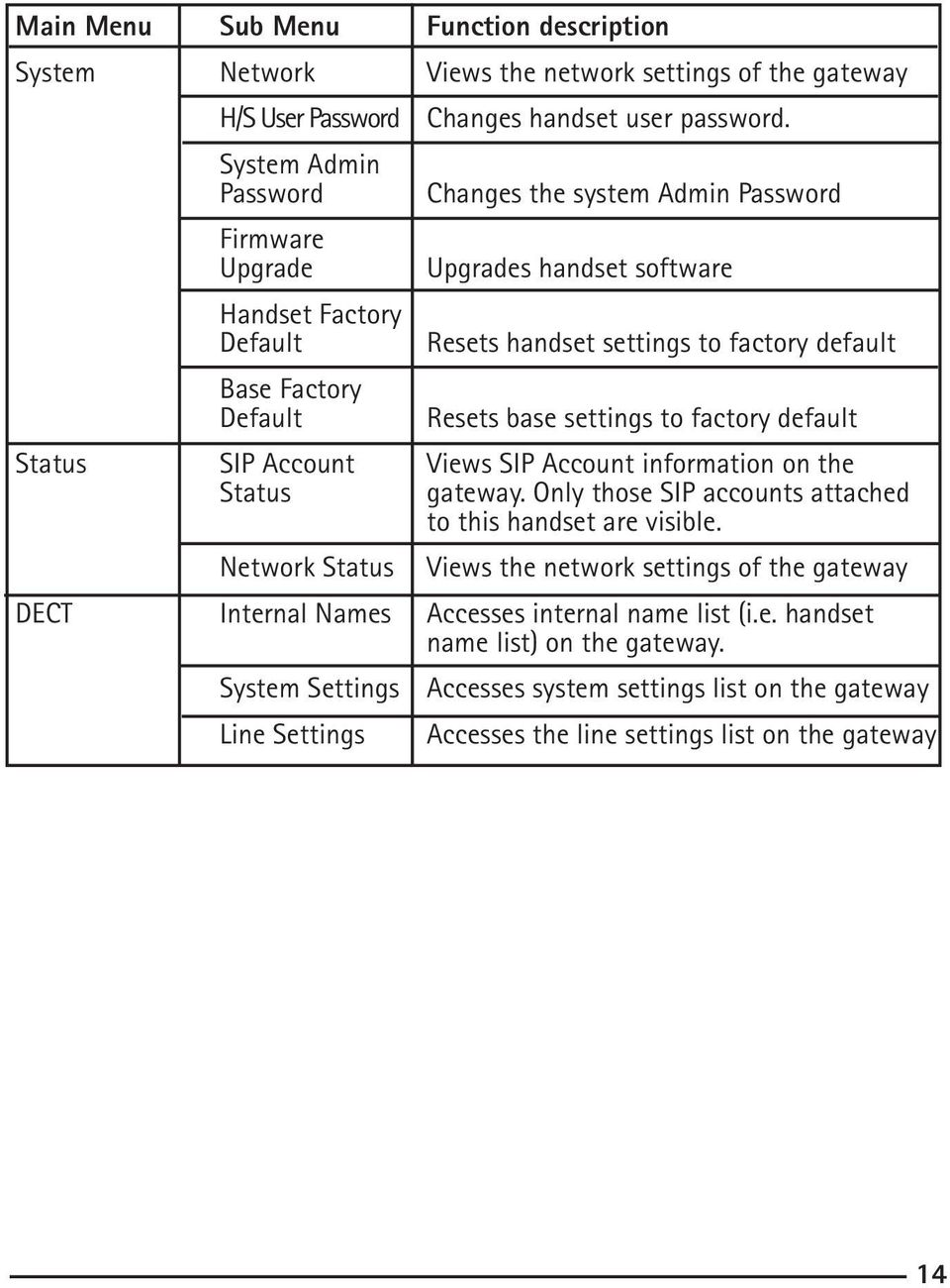 base settings to factory default Status SIP Account Views SIP Account information on the Status gateway. Only those SIP accounts attached to this handset are visible.