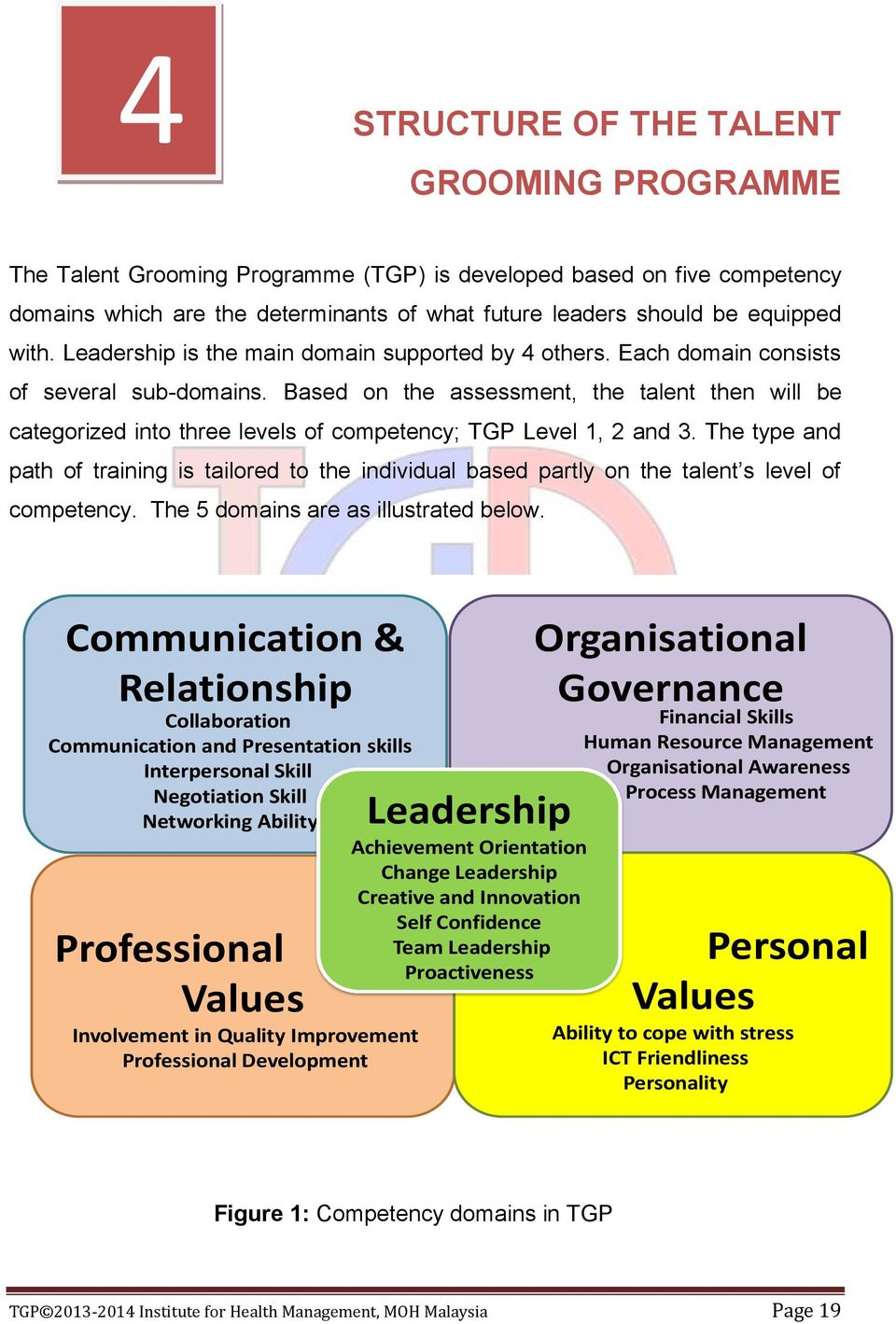 Based on the assessment, the talent then will be categorized into three levels of competency; TGP Level 1, 2 and 3.