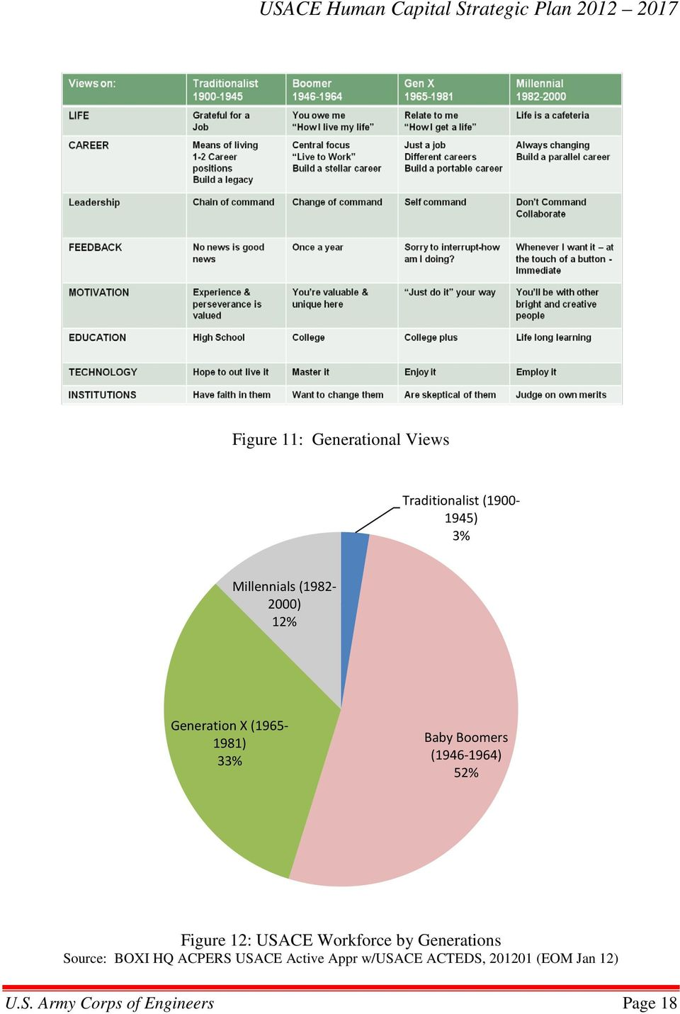Figure 12: USACE Workforce by Generations Source: BOXI HQ ACPERS USACE