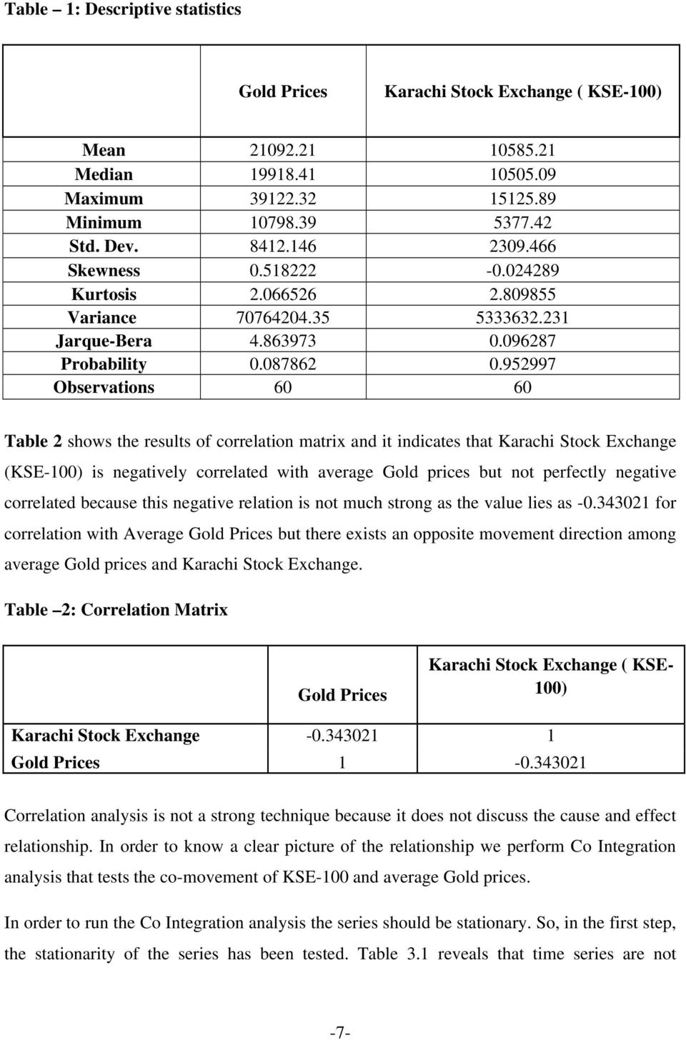 952997 Observations 60 60 Table 2 shows the results of correlation matrix and it indicates that Karachi Stock Exchange (KSE-100) is negatively correlated with average Gold prices but not perfectly