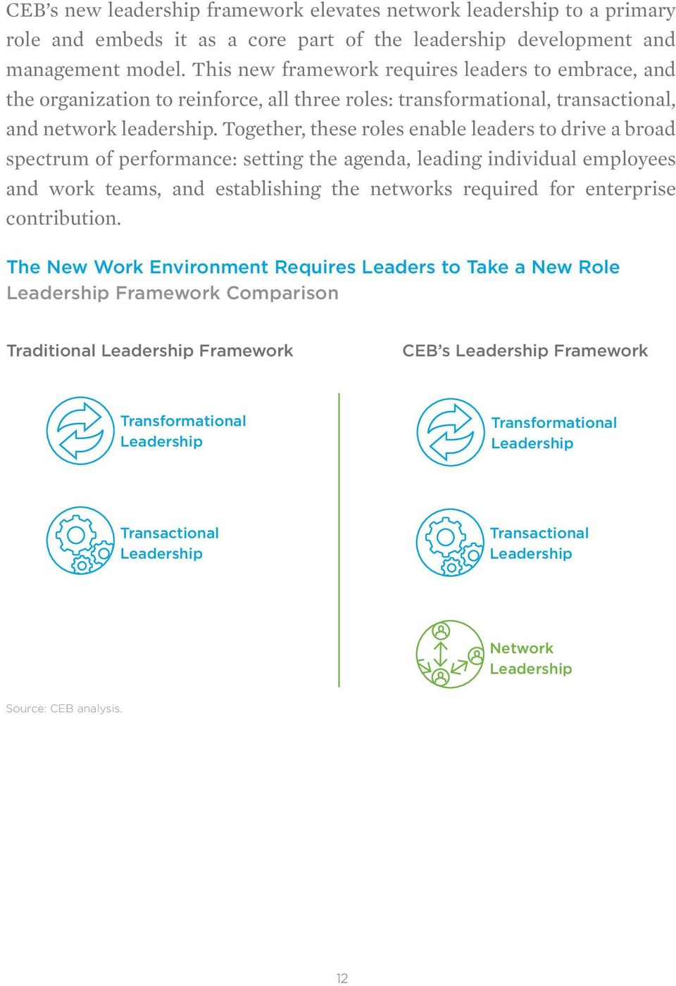 Together, these roles enable leaders to drive a broad spectrum of performance: setting the agenda, leading individual employees and work teams, and establishing the networks required for enterprise