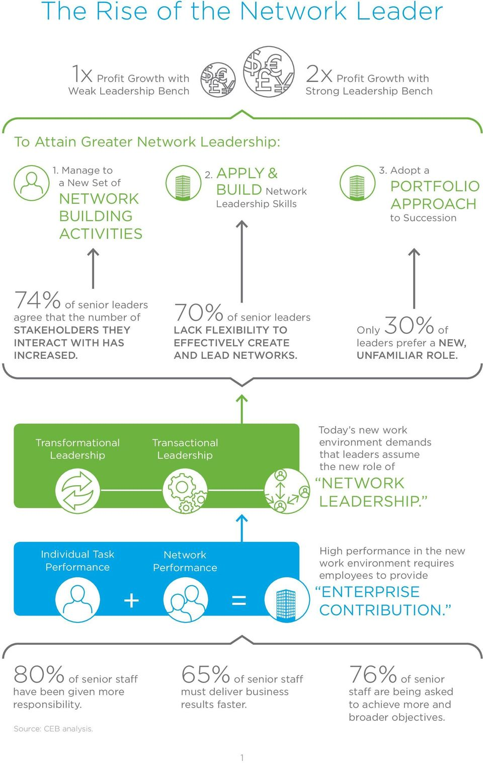 Adopt a PORTFOLIO APPROACH to Succession 74% of senior leaders agree that the number of STAKEHOLDERS THEY INTERACT WITH HAS INCREASED.