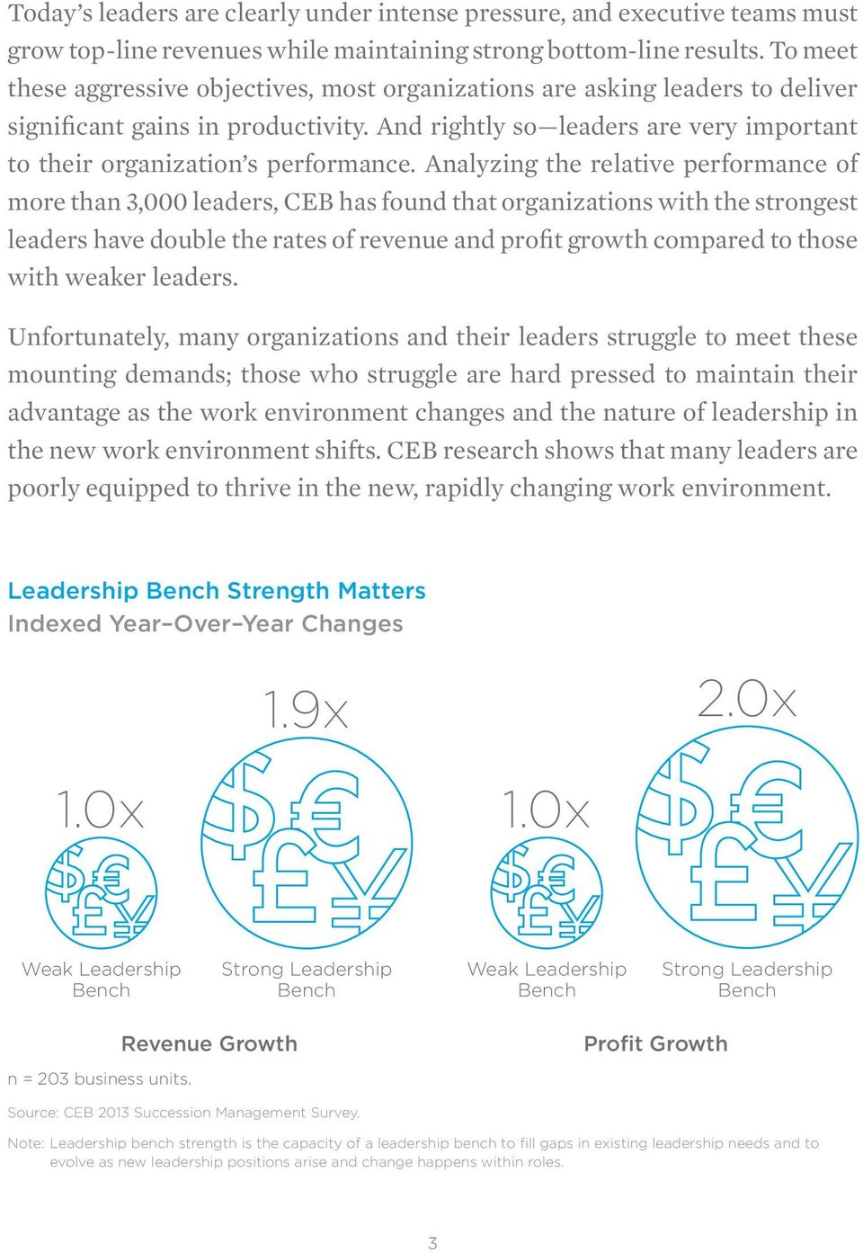 Analyzing the relative performance of more than 3,000 leaders, CEB has found that organizations with the strongest leaders have double the rates of revenue and profit growth compared to those with