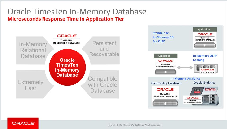 Oracle Database Standalone In-Memory DB For OLTP Application Application In-Memory OLTP Caching In-Memory