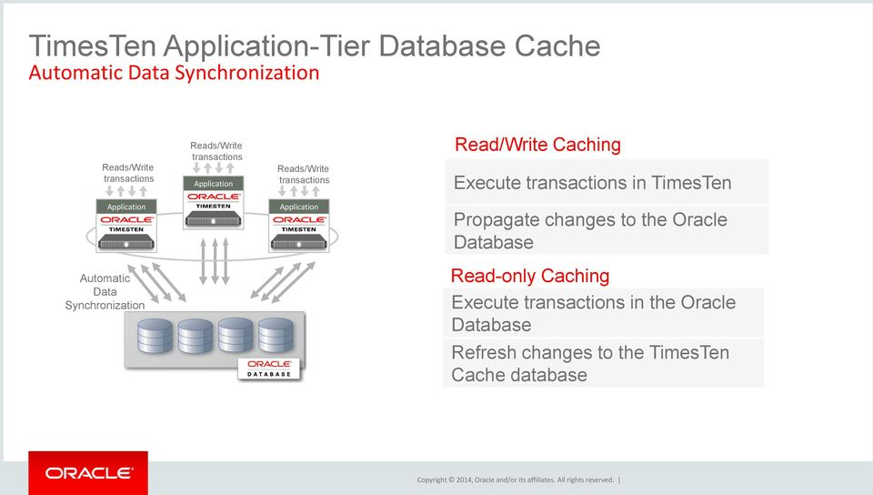 Application Propagate changes to the Oracle Database Automatic Data Synchronization Read-only Caching Execute