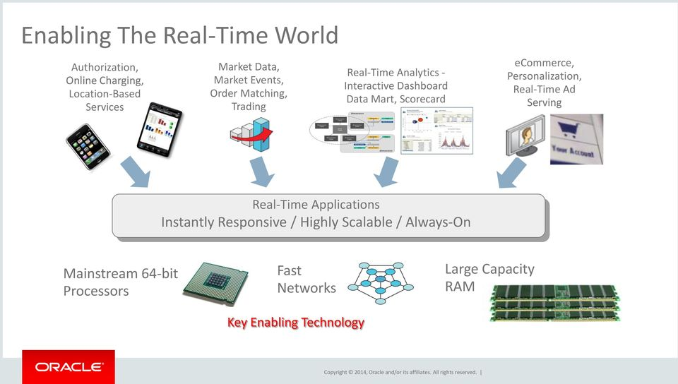 Real-Time Ad Serving Real-Time Applications Instantly Responsive / Highly Scalable / Always-On Mainstream 64-bit