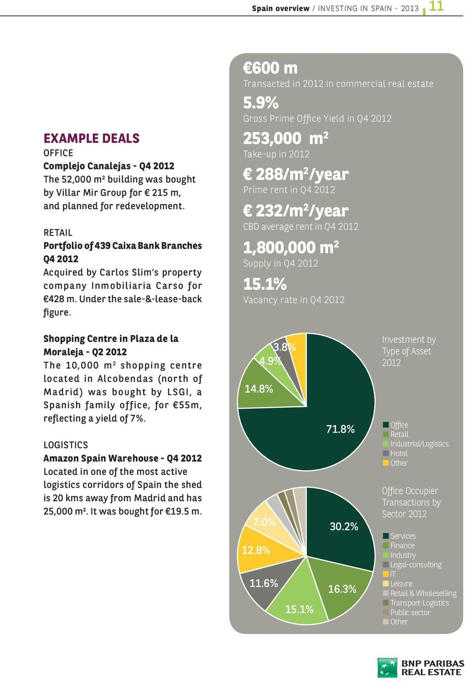 600 m Transacted in 2012 in commercial real estate 5.
