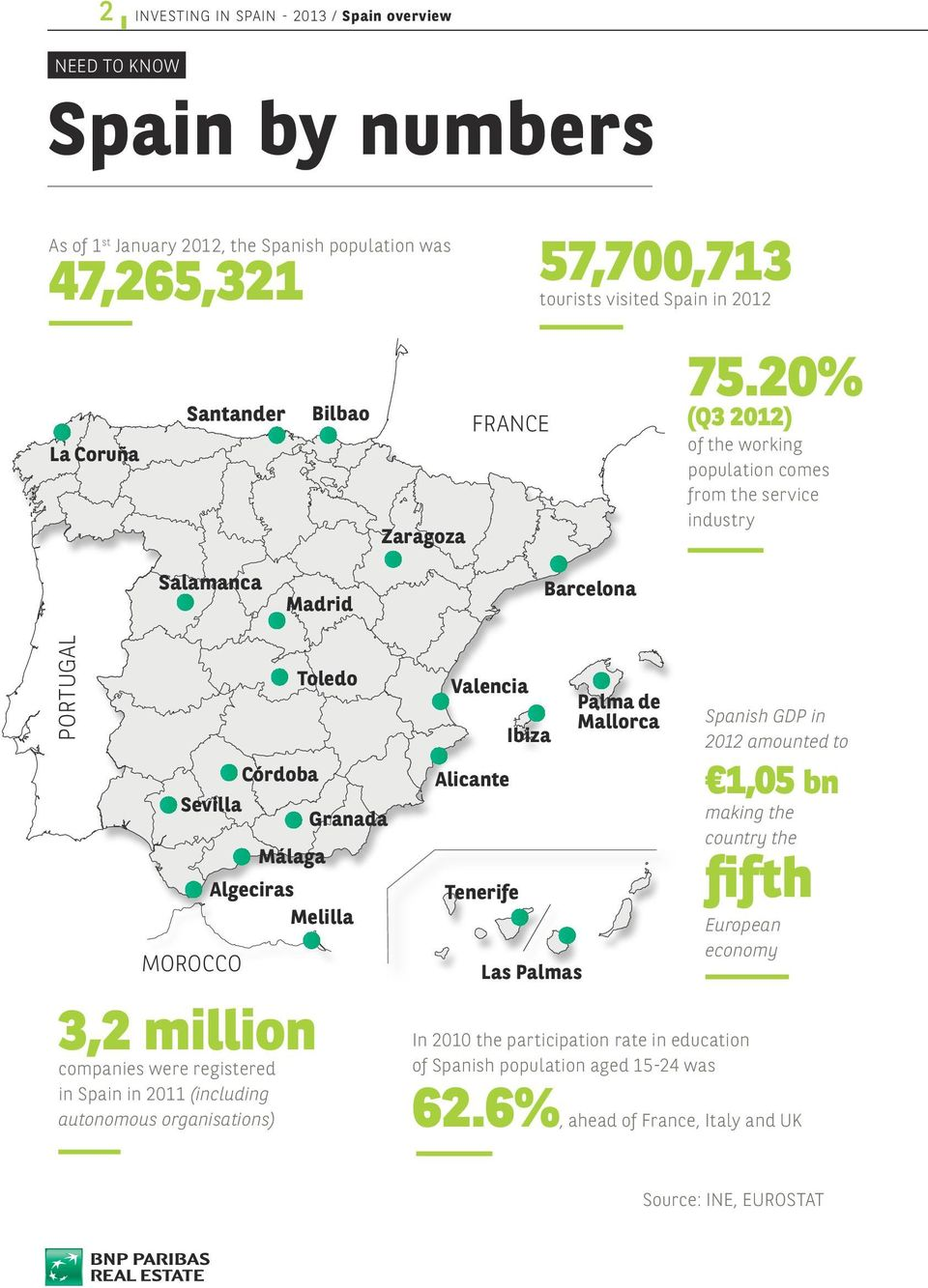20% (Q3 2012) of the working population comes from the service industry Salamanca Madrid Barcelona PORTUGAL 3,2 million companies were registered in Spain in 2011 (including autonomous