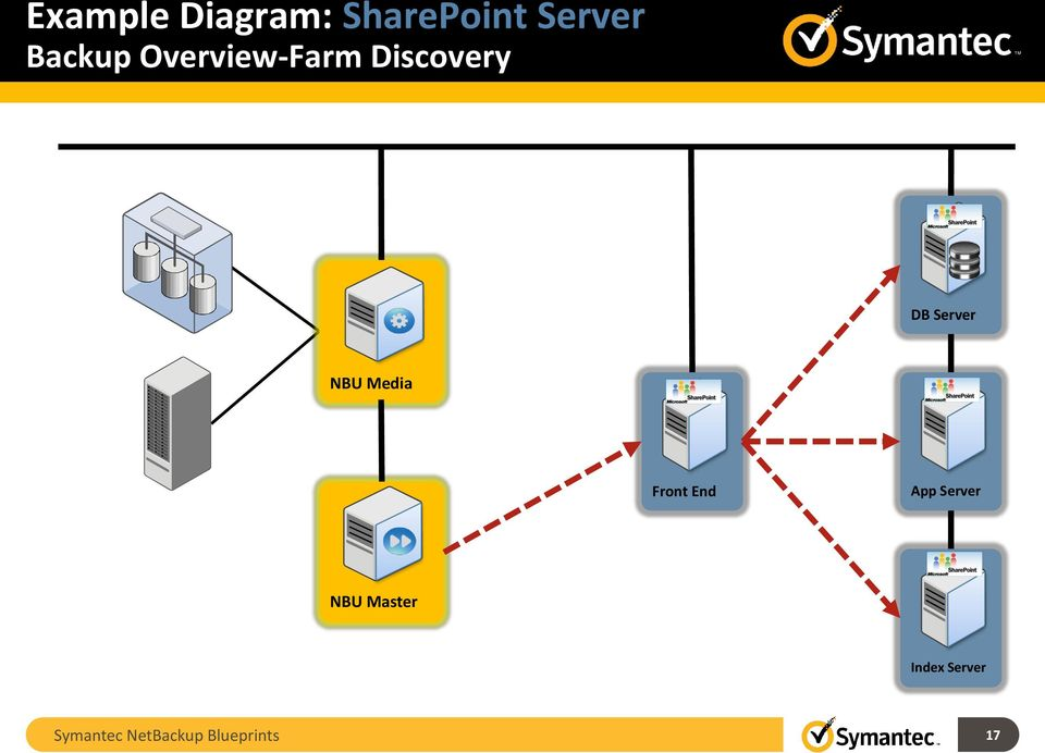 Symantec netbackup blueprints pdf nbu media front end app server nbu malvernweather Choice Image