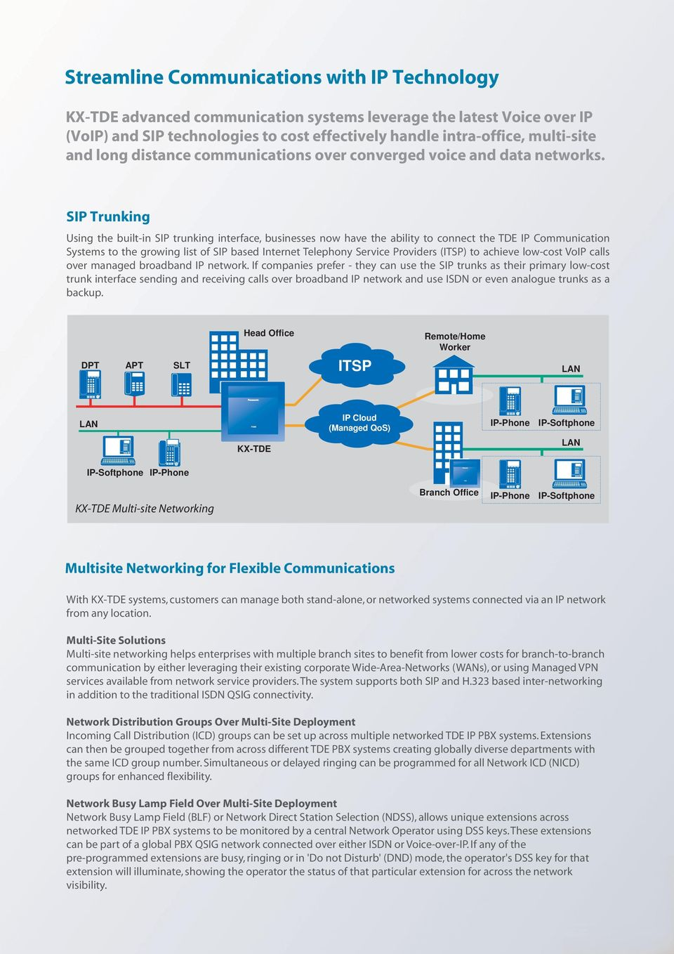SIP Trunking Using the built-in SIP trunking interface, businesses now have the ability to connect the TDE IP Communication Systems to the growing list of SIP based Internet Telephony Service