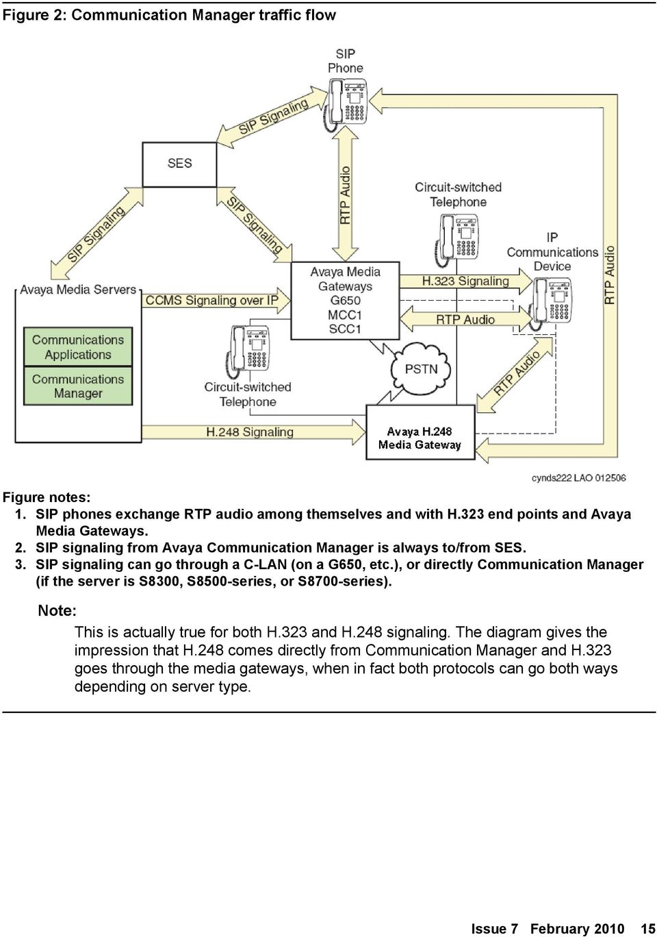 Note: Note: This is actually true for both H.323 and H.248 signaling. The diagram gives the impression that H.248 comes directly from Communication Manager and H.