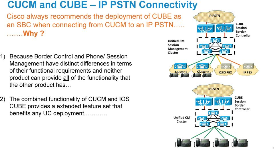 provide all of the functionality that the other product has Unified CM Session Management Cluster Cluster 1 Cluster n IP PSTN IP PSTN QSIG PBX Session
