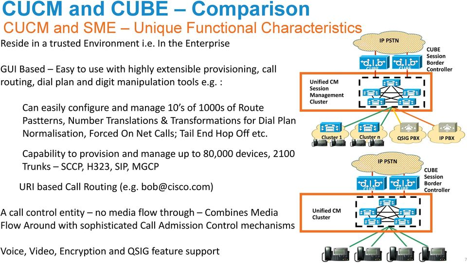 Capability to provision and manage up to 80,000 devices, 2100 Trunks SCCP, H323, SIP, MGCP URI based Call Routing (e.g. bob@cisco.