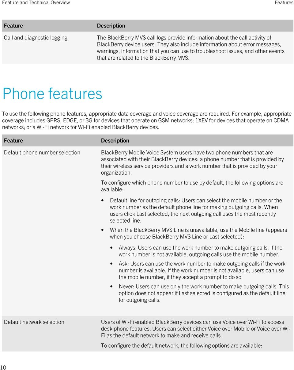 Phone features To use the following phone features, appropriate data coverage and voice coverage are required.