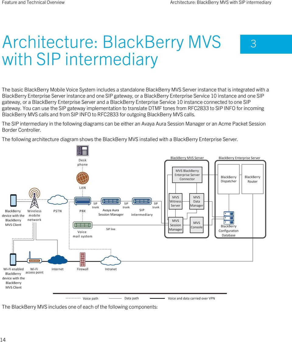BlackBerry Enterprise Service 10 instance connected to one SIP gateway.