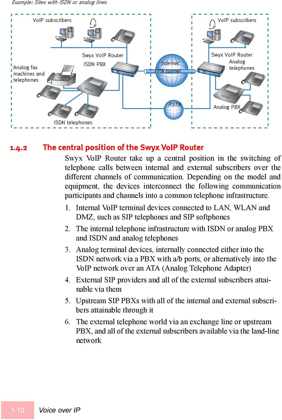 2 The central position of the Swyx VoIP Router Swyx VoIP Router take up a central position in the switching of telephone calls between internal and external subscribers over the different channels of