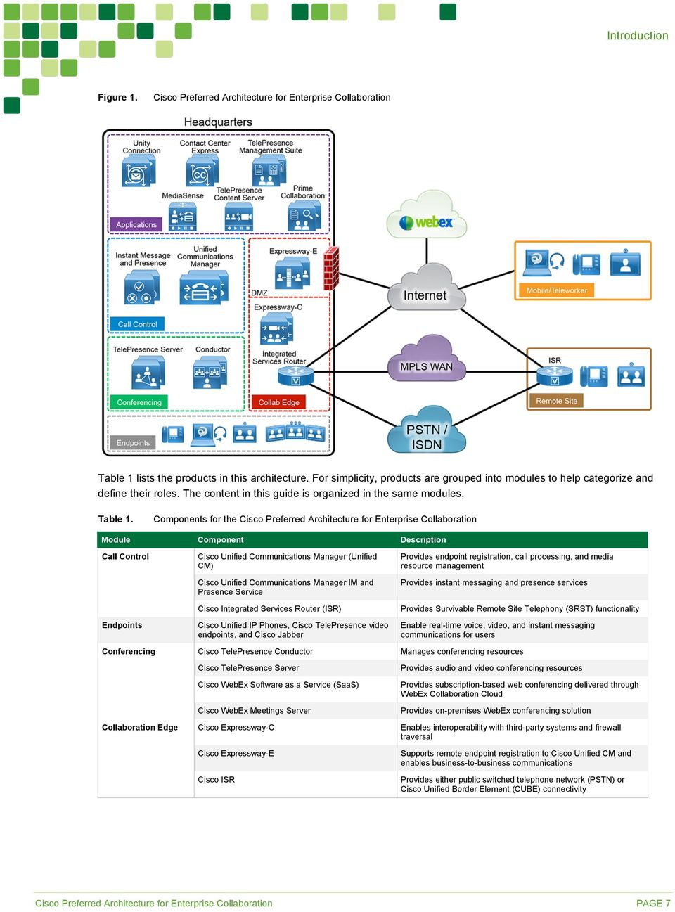 Components for the Cisco Preferred Architecture for Enterprise Collaboration Module Component Description Call Control Endpoints Conferencing Collaboration Edge Cisco Unified Communications Manager