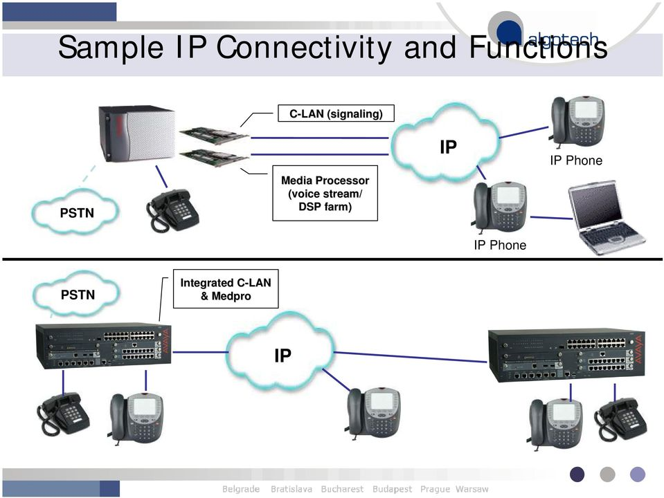 (voice stream/ DSP farm) IP IP Phone IP