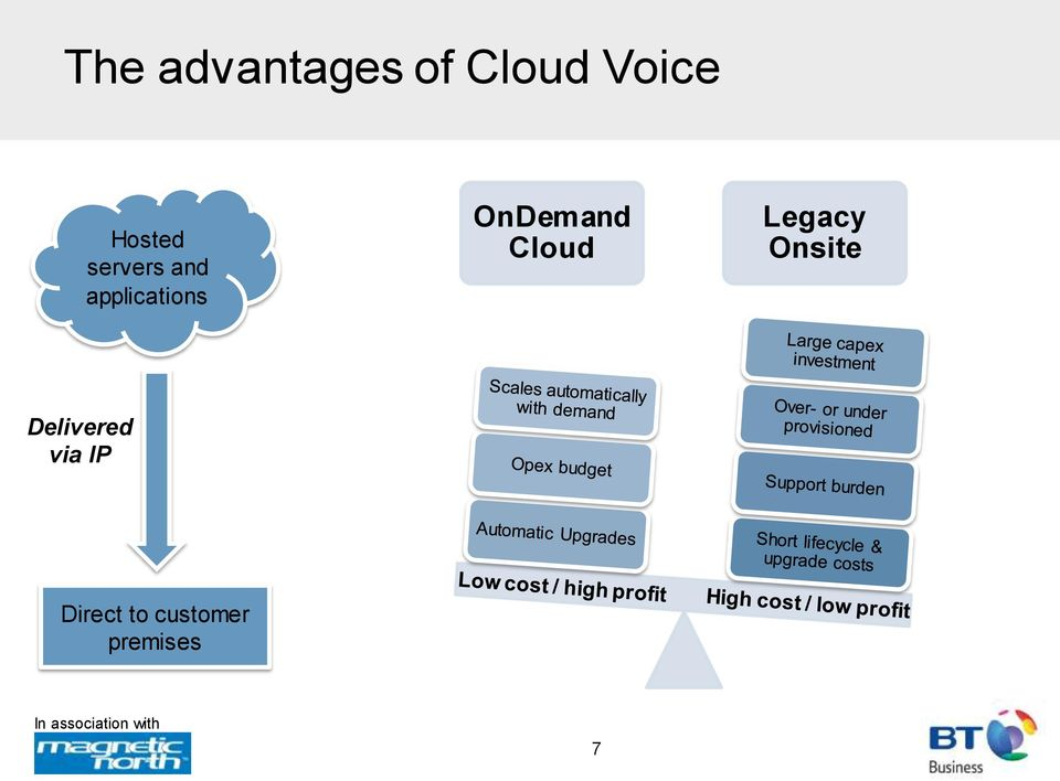 OnDemand Cloud Legacy Onsite