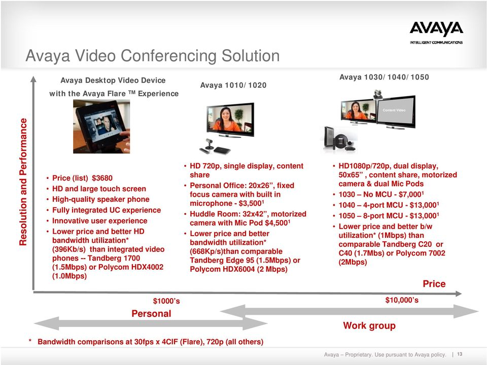 video phones -- Tandberg 1700 (1.5Mbps) or Polycom HDX4002 (1.
