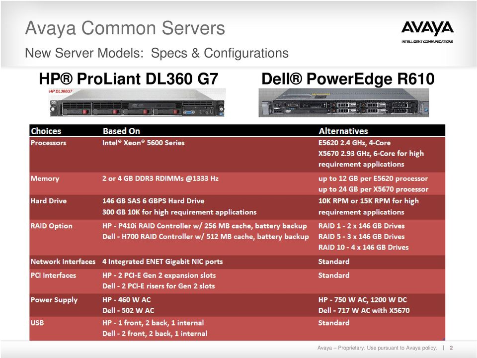 ProLiant DL360 G7 Dell PowerEdge R610