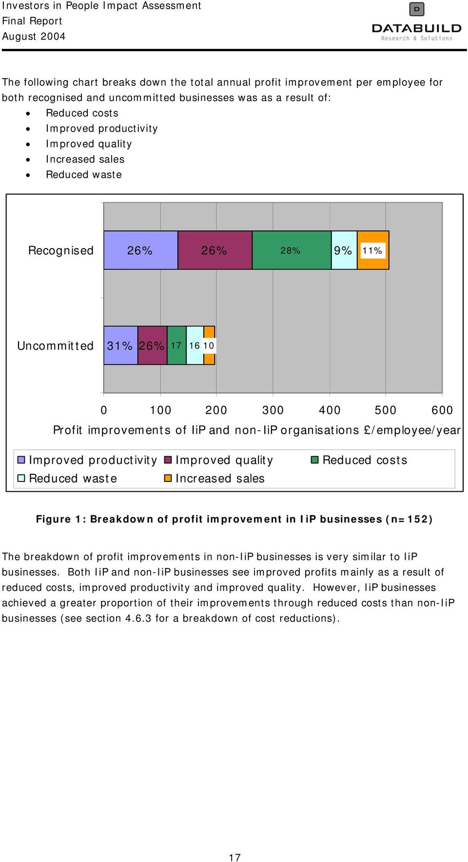 productivity Improved quality Reduced costs Reduced waste Increased sales Figure 1: Breakdown of profit improvement in IiP businesses (n=152) The breakdown of profit improvements in non-iip