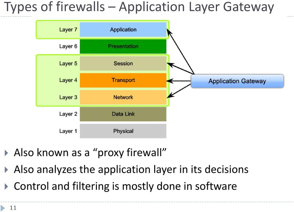the application layer in its decisions