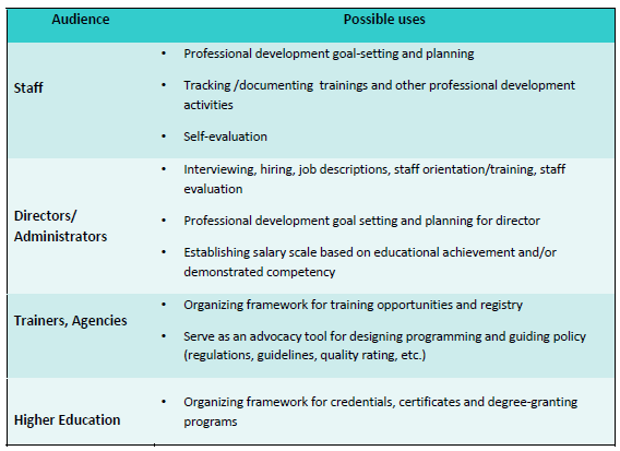 Systems (QRIS). At the organizational level, core competencies often serve as the basis for job descriptions, professional development planning, supervision, hiring, and career lattices.