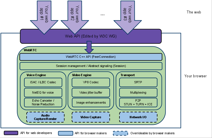 What s WebRTC: browser architecture *This image has been
