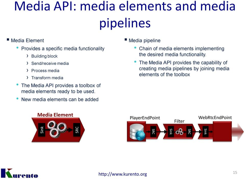 New media elements can be added pipeline Chain of media elements implementing the desired media functionality.