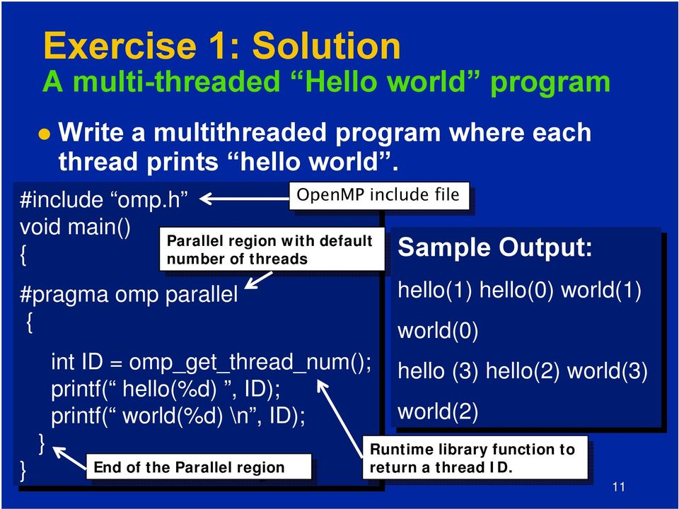 hello(%d),, ID); printf( world(%d) \n, ID); }} } End } End of of the the Parallel Parallel region region Parallel region with default OpenMP include file file