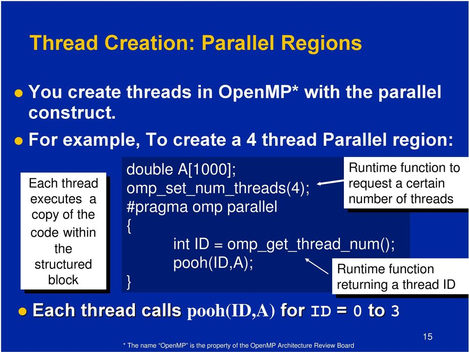A[1000]; omp_set_num_threads(4); #pragma omp parallel { int ID = omp_get_thread_num(); pooh(id,a); } Each thread calls pooh(id,a) for ID =
