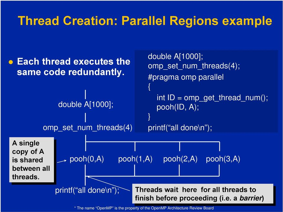 printf( all done\n ); A single single copy copy of of A is is shared shared between all all threads.