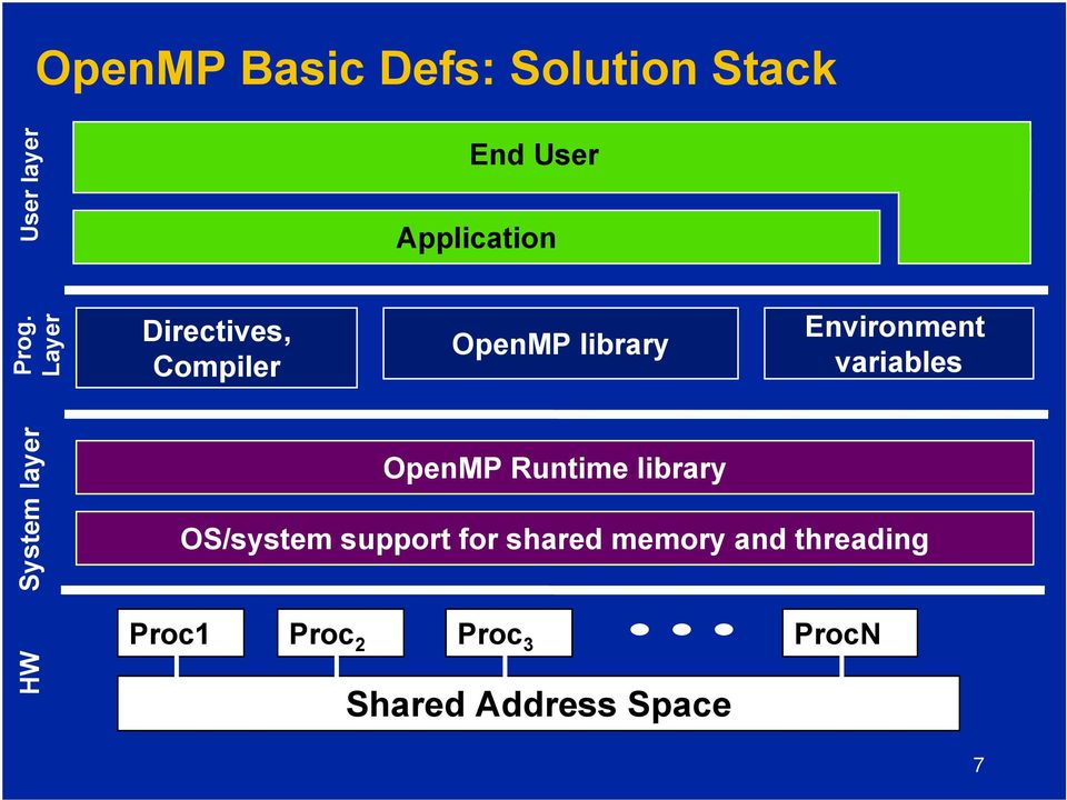 variables System layer OpenMP Runtime library OS/system support for
