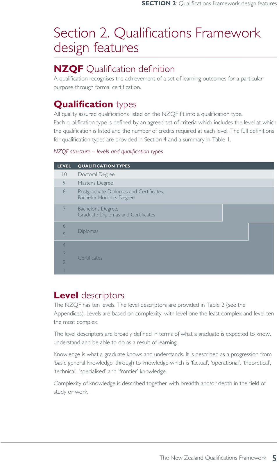 Qualification types All quality assured qualifications listed on the NZQF fit into a qualification type.