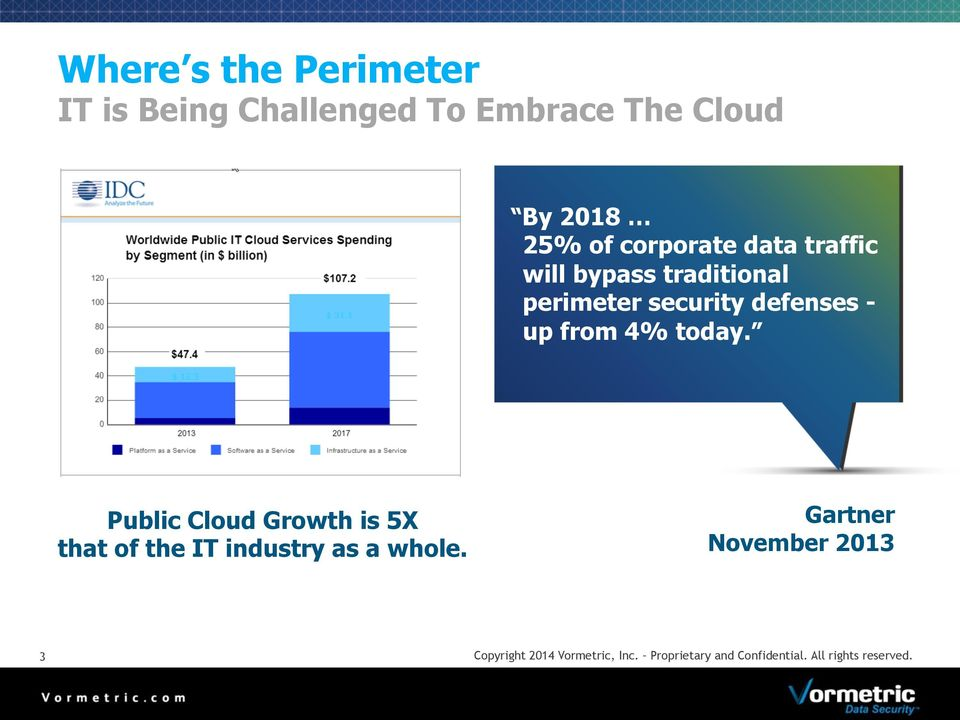 4% today. Public Cloud Growth is 5X that of the IT industry as a whole.