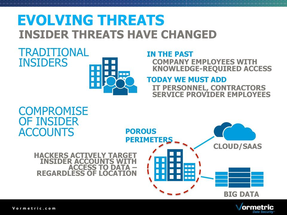 SERVICE PROVIDER EMPLOYEES COMPROMISE OF INSIDER ACCOUNTS HACKERS ACTIVELY TARGET