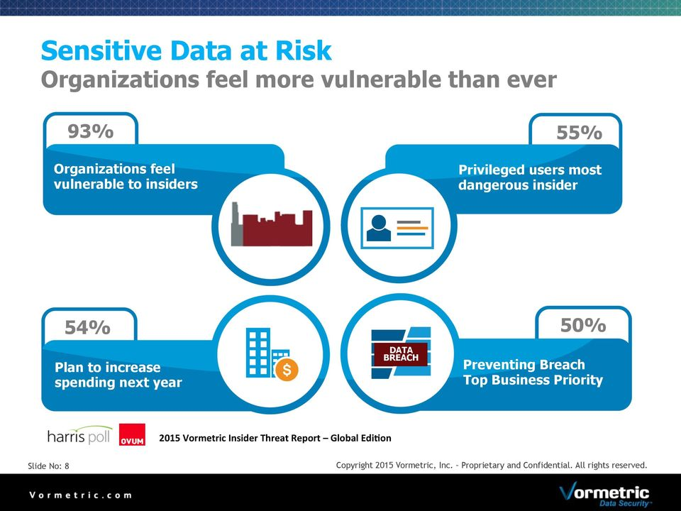 next year DATA BREACH Preventing Breach Top Business Priority 2015 Vormetric Insider Threat Report