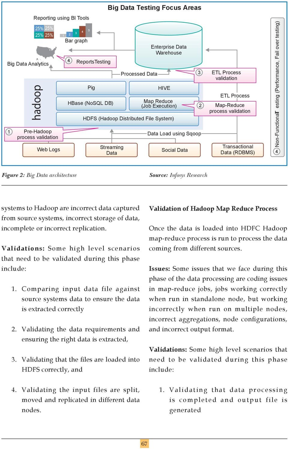 Map-Reduce process validation Transactional Data (RDBMS) Non-FunctionalT esting (Performance, Fail over testing) 4 Figure 2: Big Data architecture Source: Infosys Research systems to Hadoop are