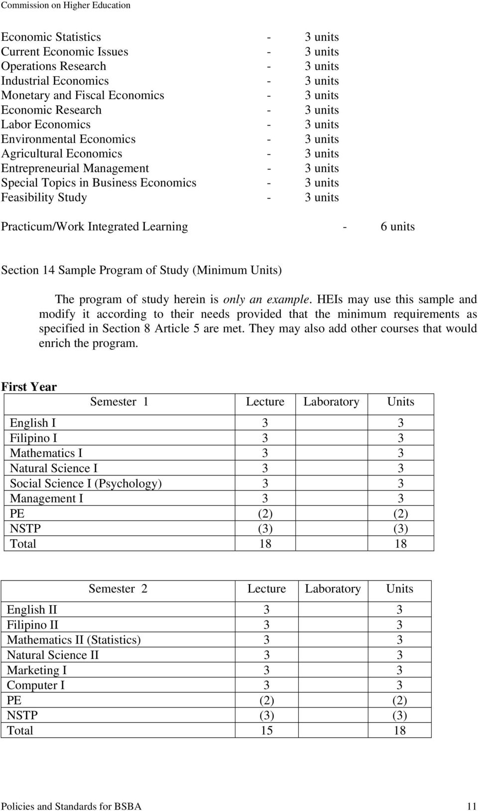 Practicum/Work Integrated Learning - 6 units Section 14 Sample Program of Study (Minimum Units) The program of study herein is only an example.