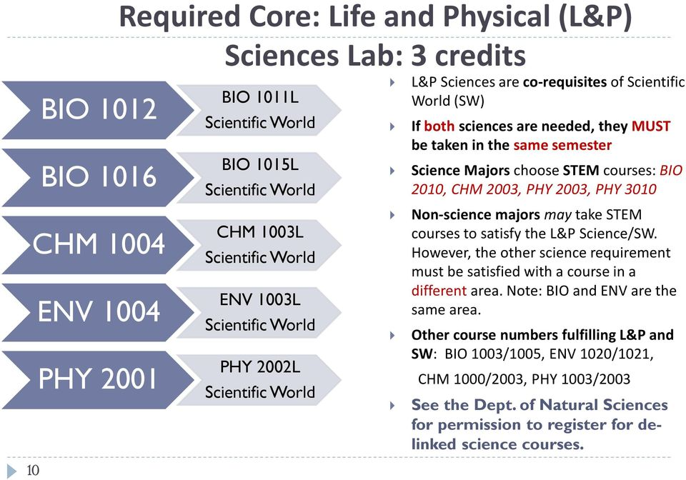 STEM courses: BIO 2010, CHM 2003, PHY 2003, PHY 3010 Non-science majors may take STEM courses to satisfy the L&P Science/SW.