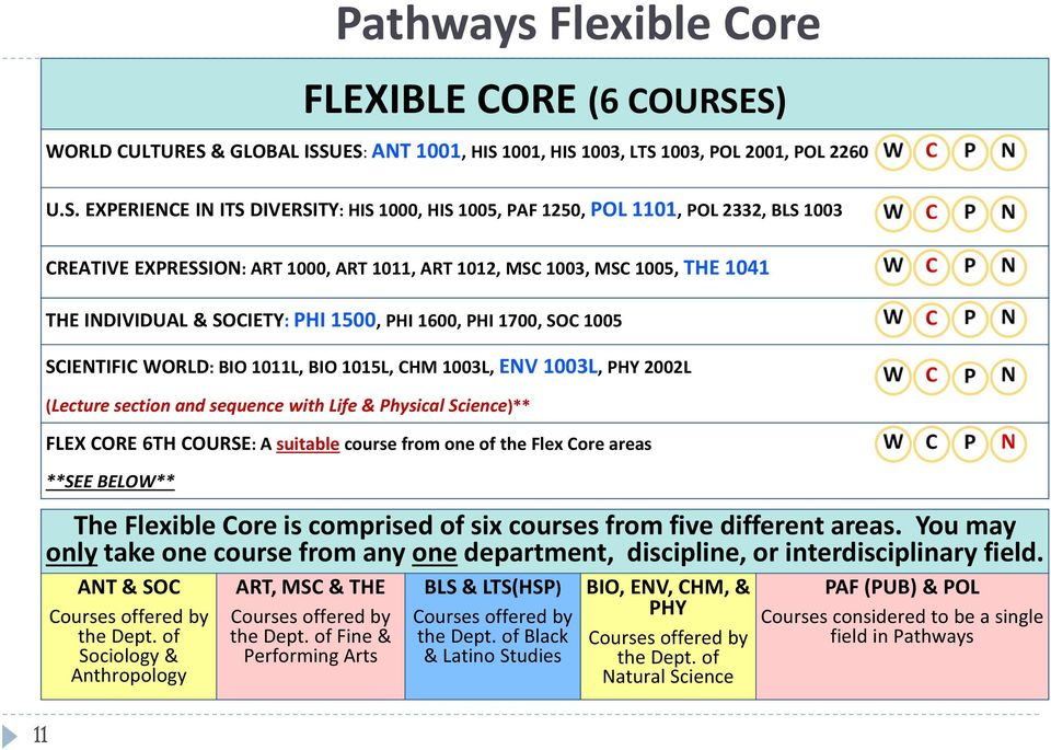 of Fine & Performing Arts Pathways Flexible Core FLEXIBLE CORE (6 COURSE