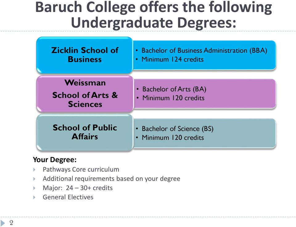 (BA) Minimum 120 credits School of Public Affairs Bachelor of Science (BS) Minimum 120 credits Your